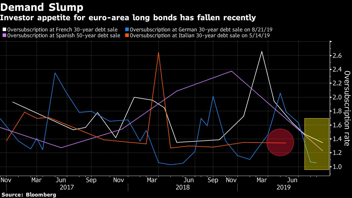 Italy Prepares to Tap Debt Market Just as Demand Stutters By Bloomberg